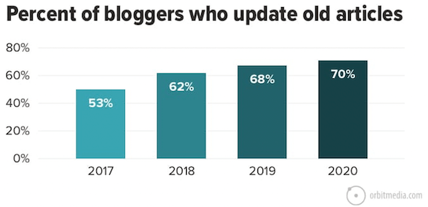 chart showing the increase of bloggers updating old articles