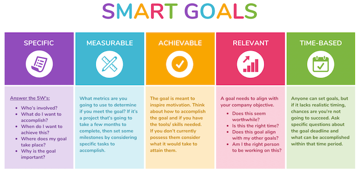 smart goal setting chart for a content marketing strategy