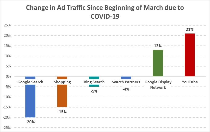 changes in ad traffic graph