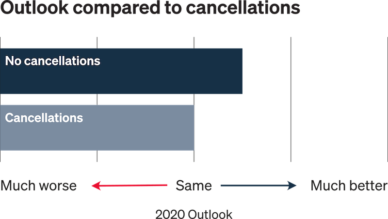 digital agency COVID outlook vs cancellations
