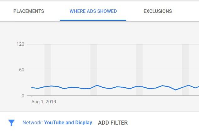 display ads placement reports in Google Ads