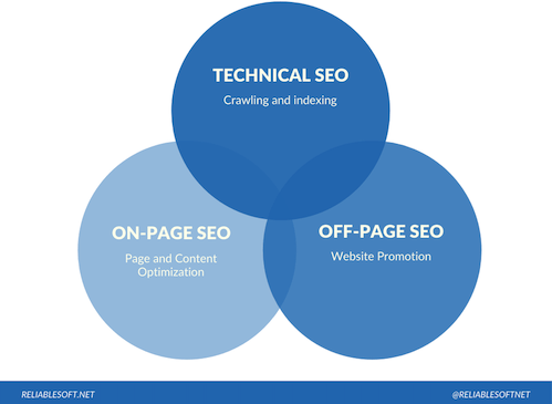 google page experience update content vs technical SEO