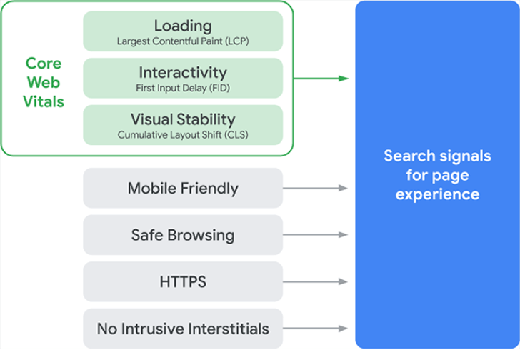google's page experience update core web vitals page experence