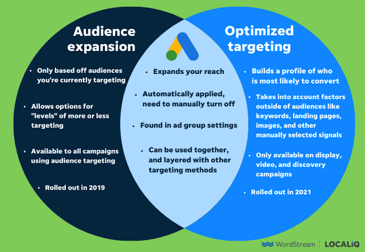 venn diagram comparing google ads optimized targeting and audience expansion