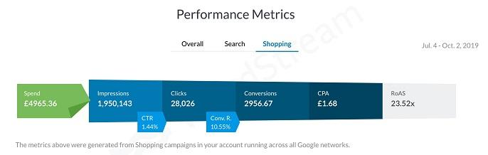 Google Shopping account performance metrics report