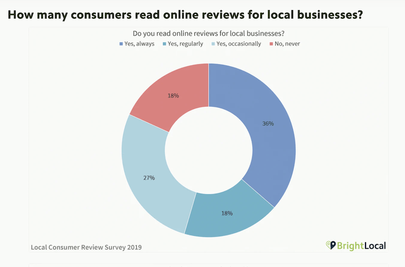 how to ask for reviews the importance of reviews