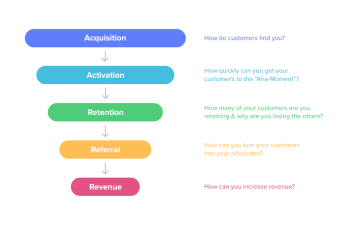 how to create a growth strategy OKRs