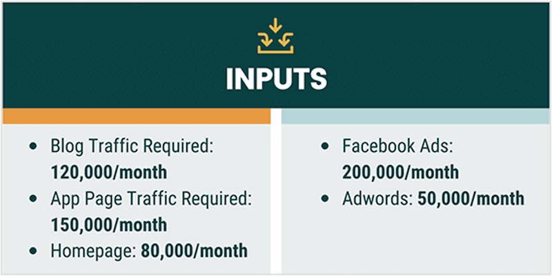 how to create a growth strategy inputs for OKRs