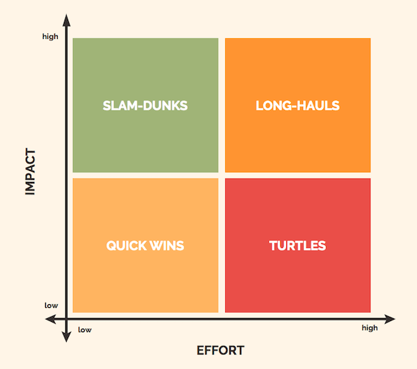 how to create a growth strategy that works impact vs effort