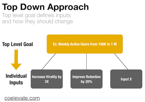 how to create a growth strategy top down approach