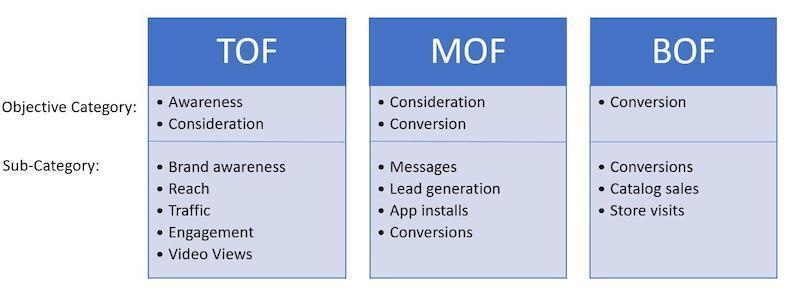 increase bottom-of-funnel conversions-TOF-MOF-BOF_0.jpg