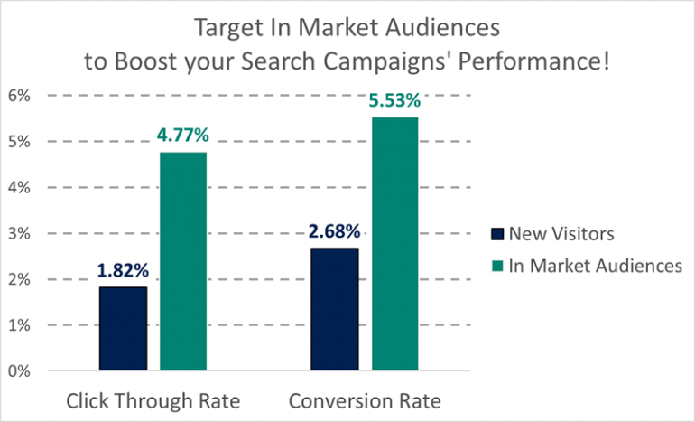 the impact of in market audiences for search