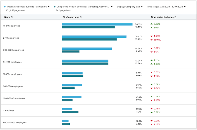 website demographics linkedin job characteristics company info geography