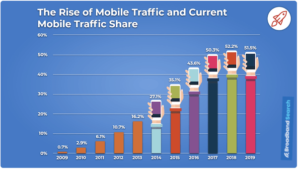 what is google AMP mobile usage