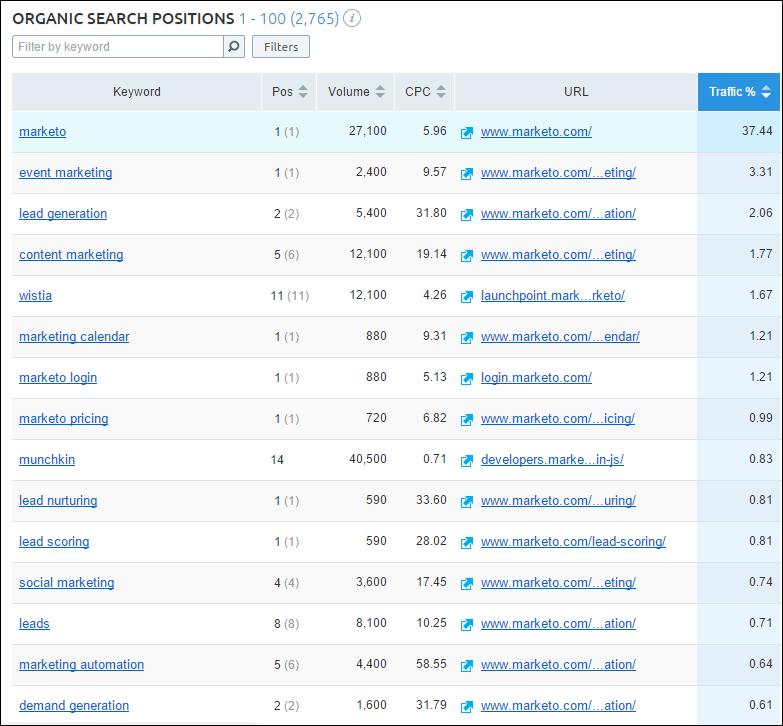 Datos de palabras clave SEMRush