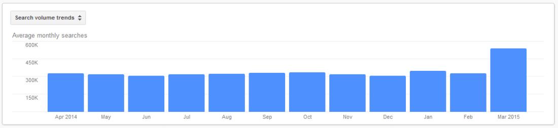 volumen de búsqueda de palabras clave de SEO