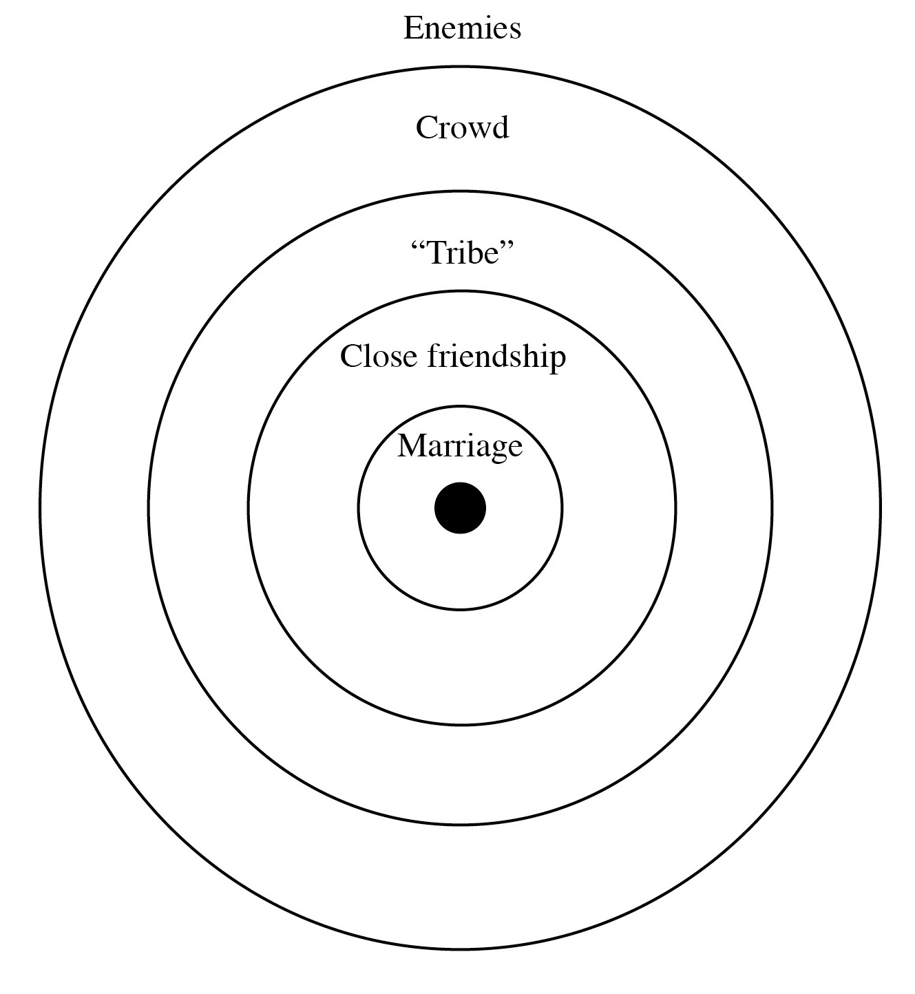 Connectionalism And Relational Boundaries