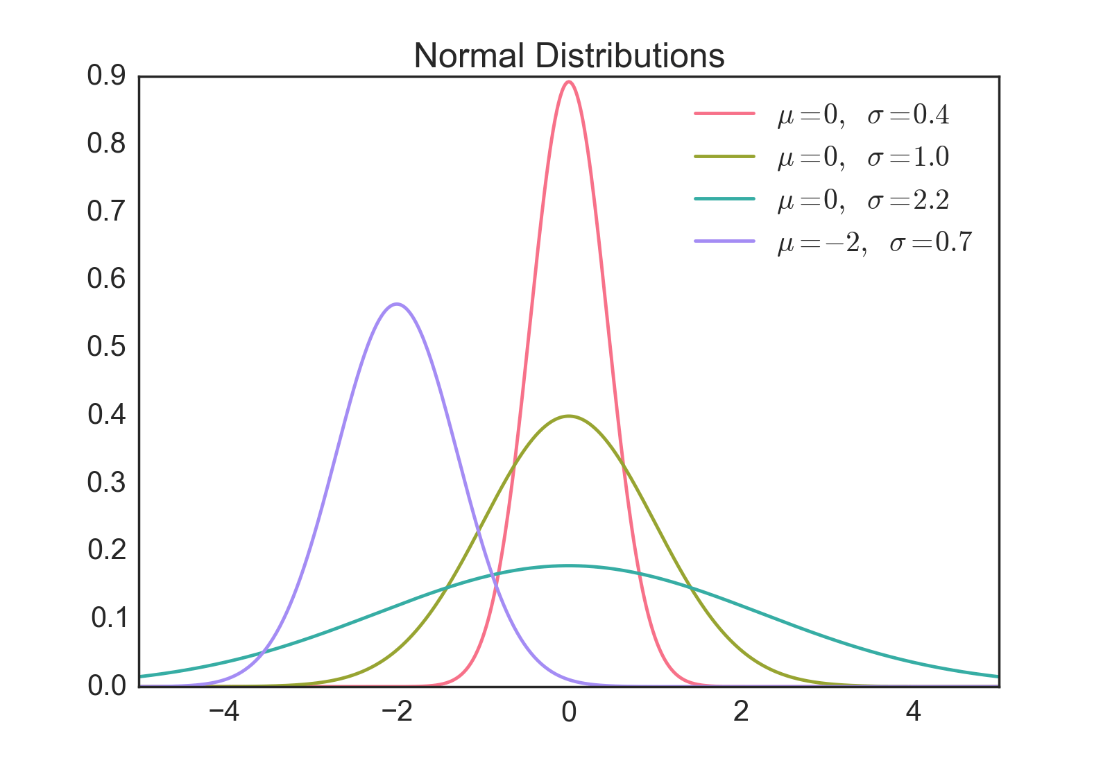 Download Probability Density Function Examples In R