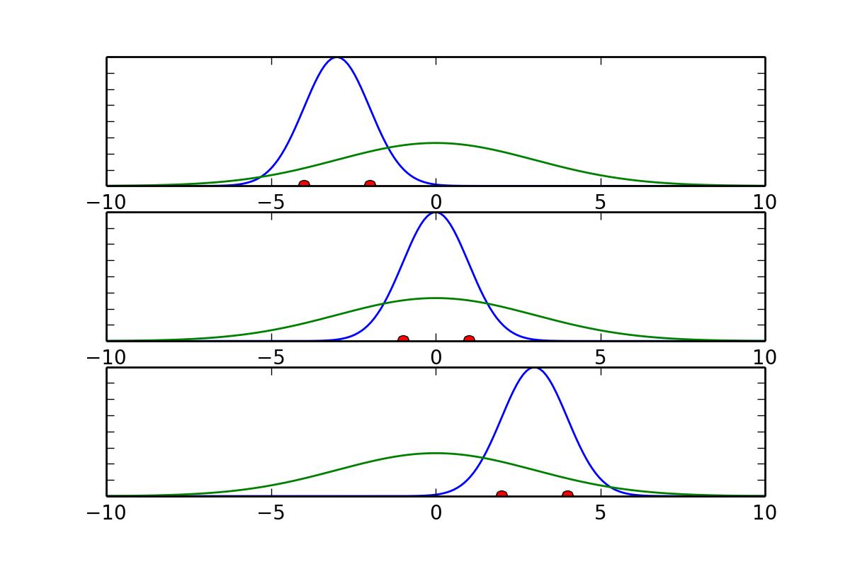 Characterizing A Distribution