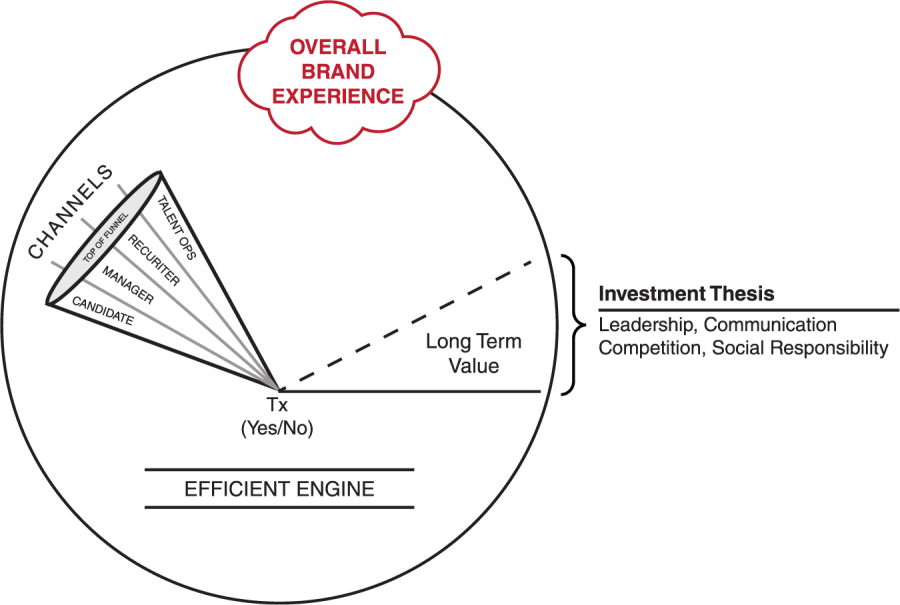 Talent Funnel Model
