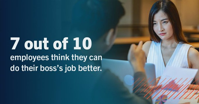 Seven Out of 10 Claim They Can Outperform Their Boss