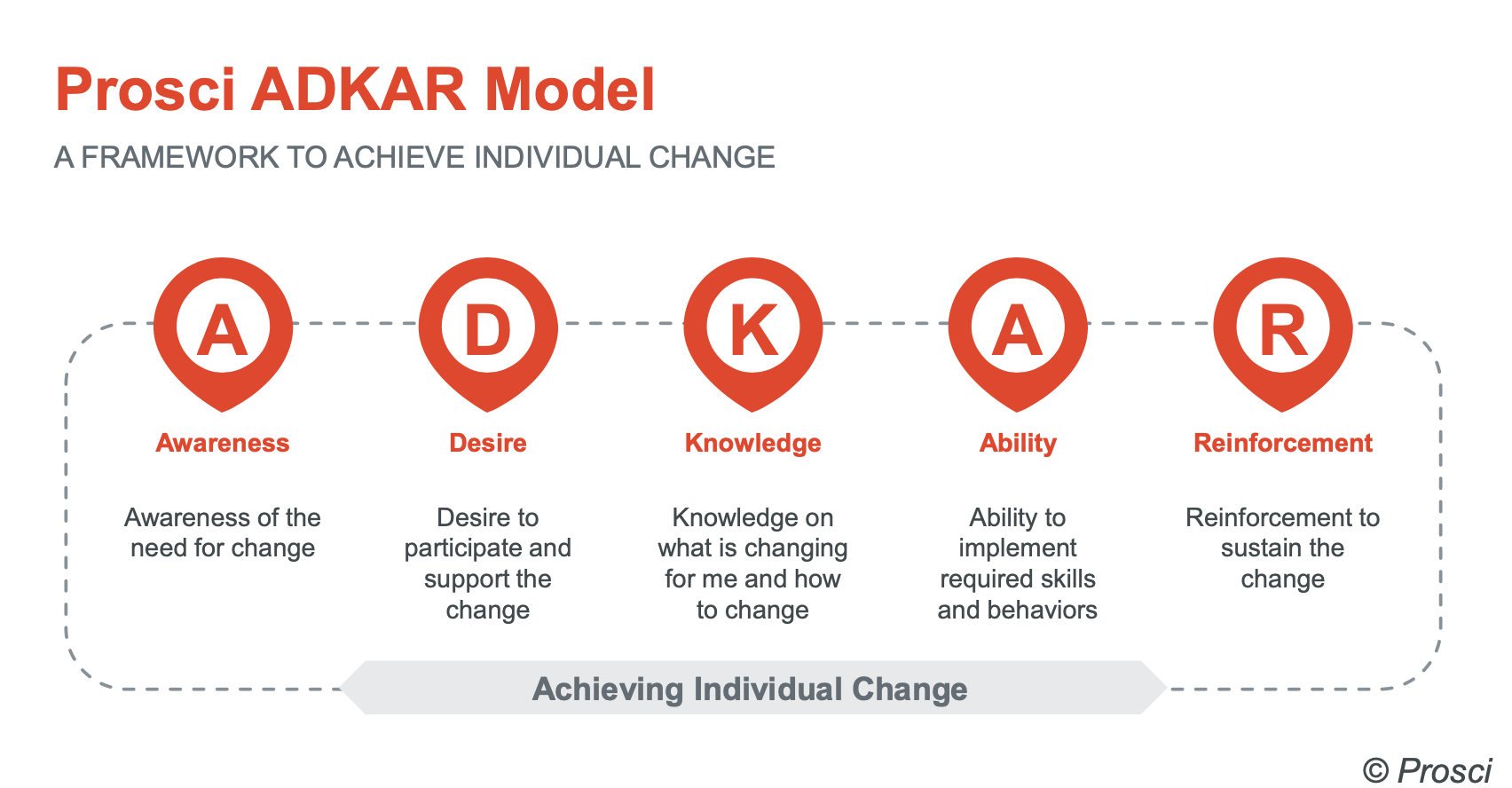 A 5-Step Framework for Managing Organizational Change