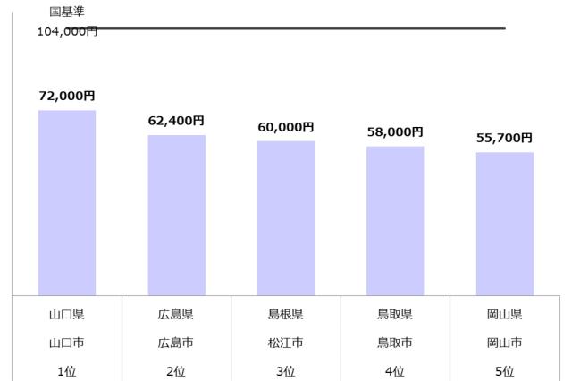 認可保育園 保育料 中国 年収800万
