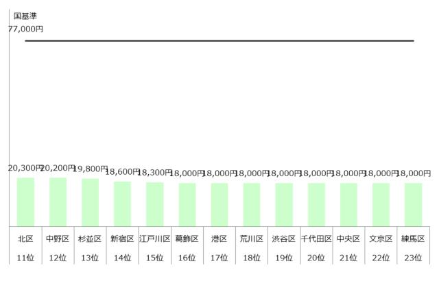 認可保育園 保育料 4歳 5歳 東京23区 ランキング 年収700万