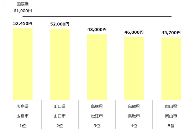 認可保育園 保育料 中国 年収500万