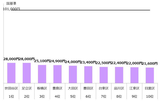 認可保育園 保育料 4歳 5歳 東京23区 ランキング10 年収900万