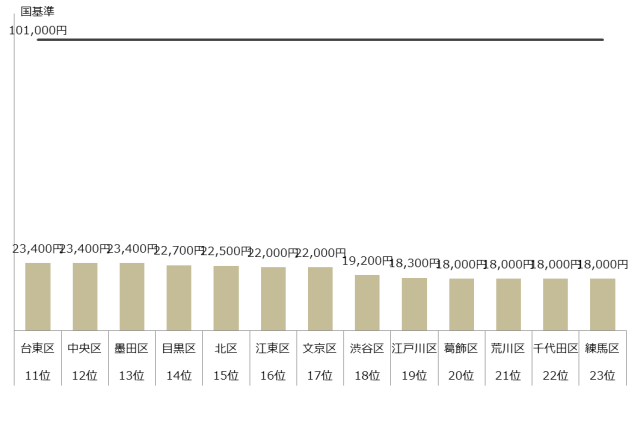 認可保育園 保育料 4歳 5歳 東京23区 ランキング 上限