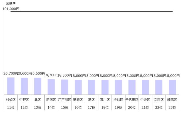 認可保育園 保育料 4歳 5歳 東京23区 ランキング 年収800万
