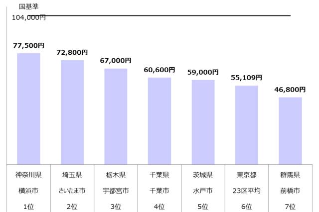 認可保育園 保育料 関東 年収800万