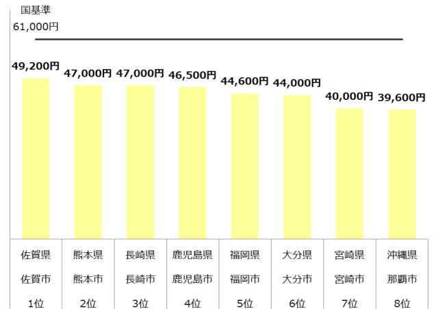 認可保育園 保育料 九州 年収500万
