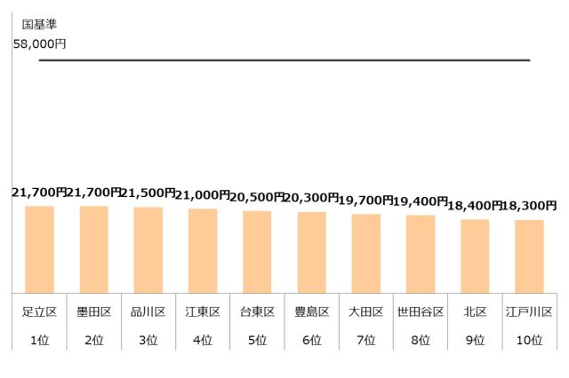 認可保育園 保育料 4歳 5歳 東京23区 ランキング10 年収400万