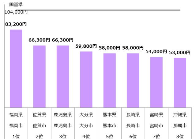 認可保育園 保育料 九州 年収900万