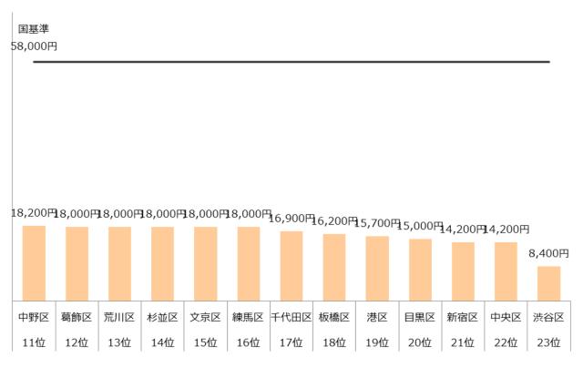 認可保育園 保育料 4歳 5歳 東京23区 ランキング 年収400万