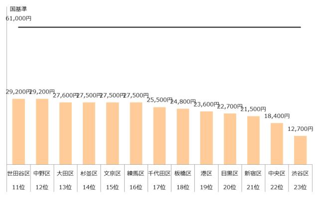 認可保育園 保育料 東京23区 ランキング 年収400万
