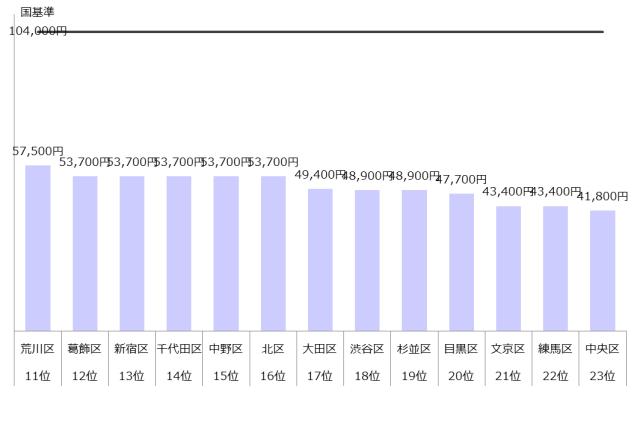 認可保育園 保育料 東京23区 ランキング 年収800万