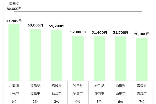認可保育園 保育料 東北 年収700万