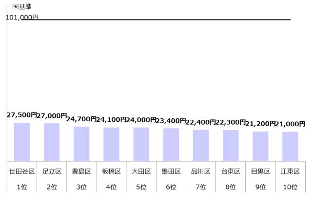 認可保育園 保育料 4歳 5歳 東京23区 ランキング10 年収800万