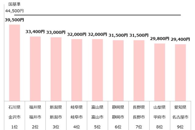 認可保育園 保育料 中部 年収300万