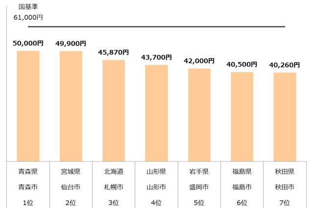 認可保育園 保育料 東北 年収400万