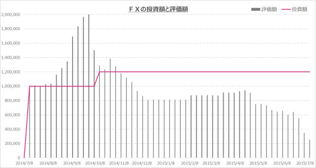 FX 失敗 損した