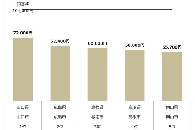 認可保育園 保育料 中国 上限