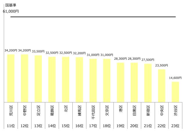 認可保育園 0歳 1歳 2歳 保育料 東京23区20 年収500万
