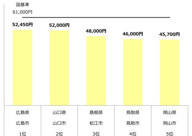 認可保育園 0歳 1歳 2歳 保育料 中国 年収500万
