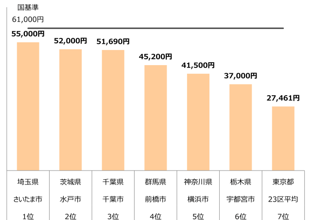認可保育園 0歳 1歳 2歳 保育料 関東 年収400万
