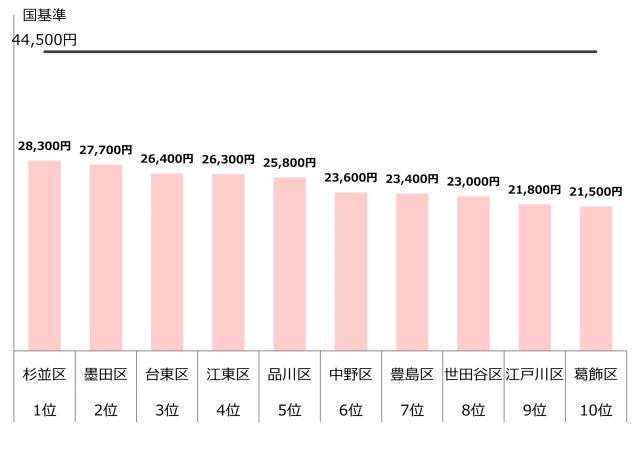 認可保育園 0歳 1歳 2歳 保育料 東京23区10 年収300万
