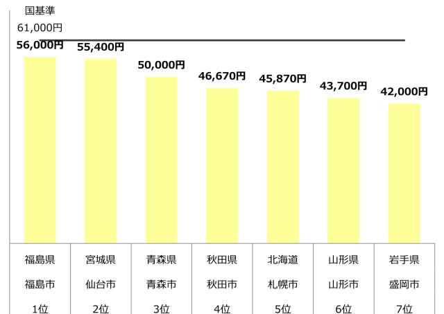 認可保育園 0歳 1歳 2歳 保育料 東北 年収500万